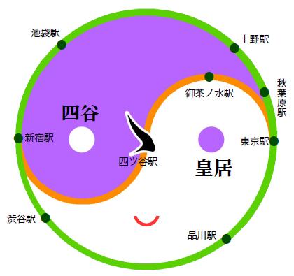 山手線と中央線が成す陰陽太極図